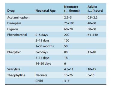 Perbandingan eliminasi waktu paruh berbagai obat pada bayi dan dewasa